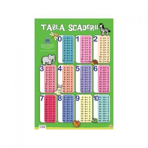 Tabla Scaderii (ed. tiparita)
