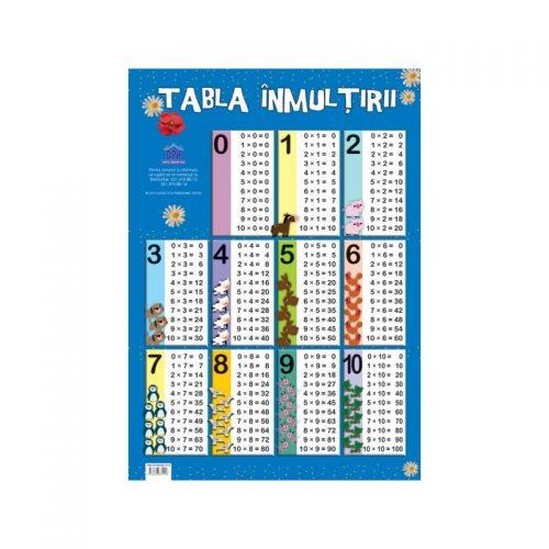 Plansa tabla inmultirii (ed. tiparita)